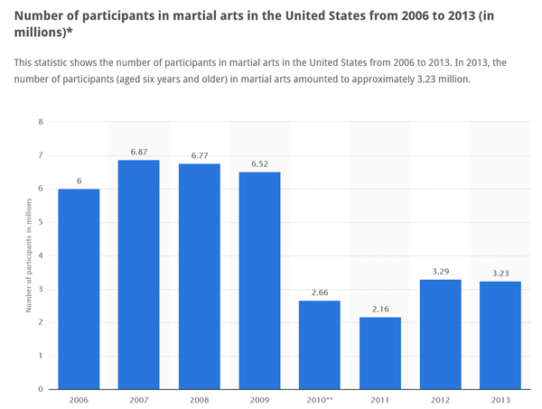 Martial Arts Participation Statistics 2006 2013 600x453